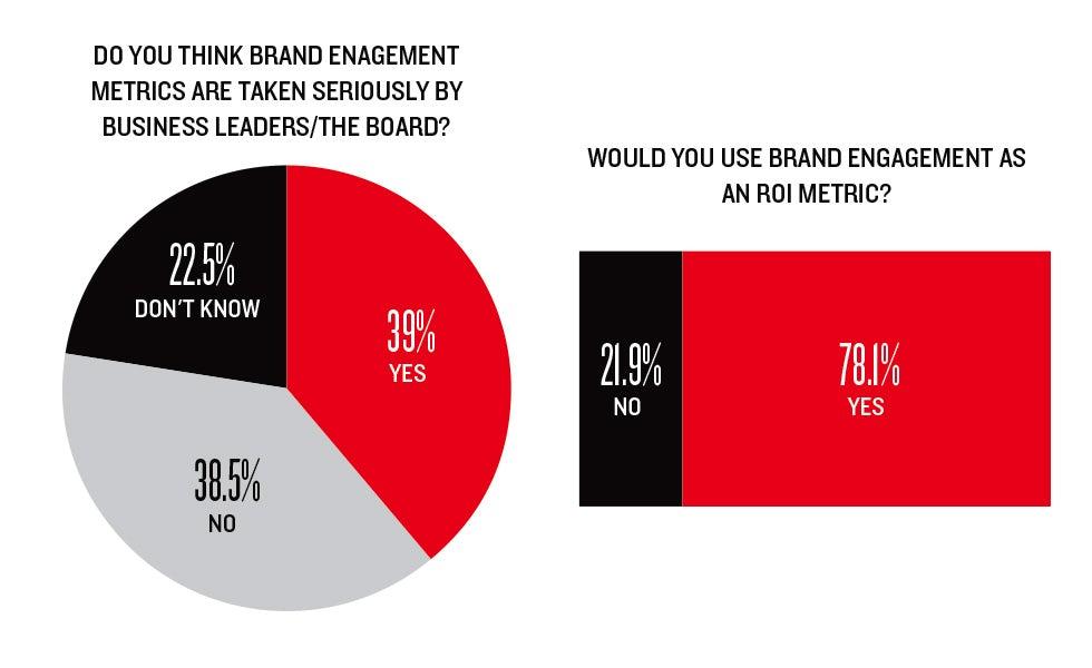 Marketing Week engagement survey