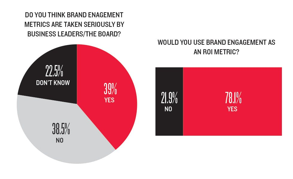 Marketing Week engagement survey