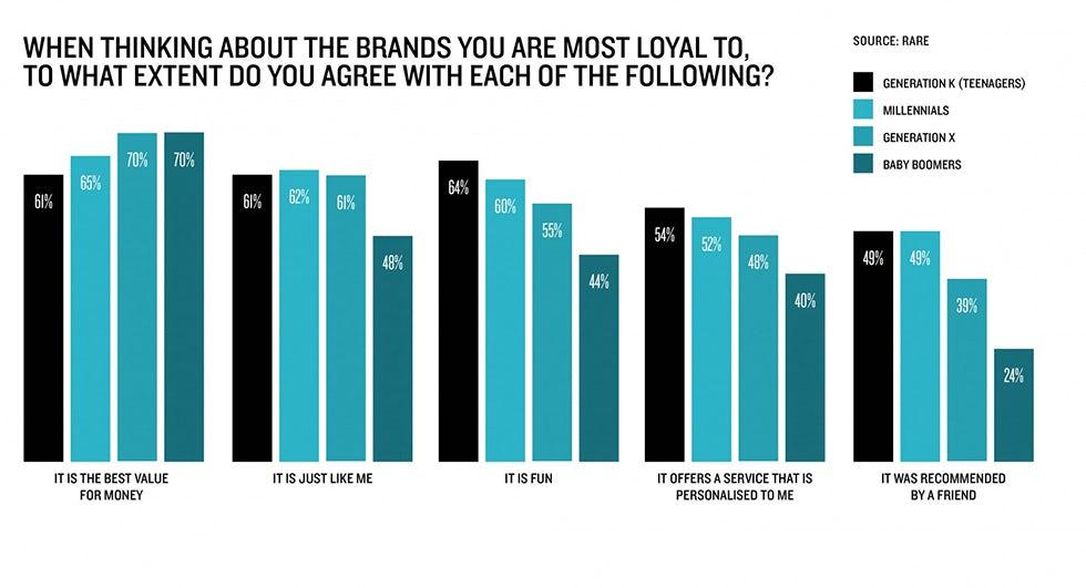 Brand loyalty graph