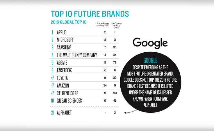 Top 10 future brands