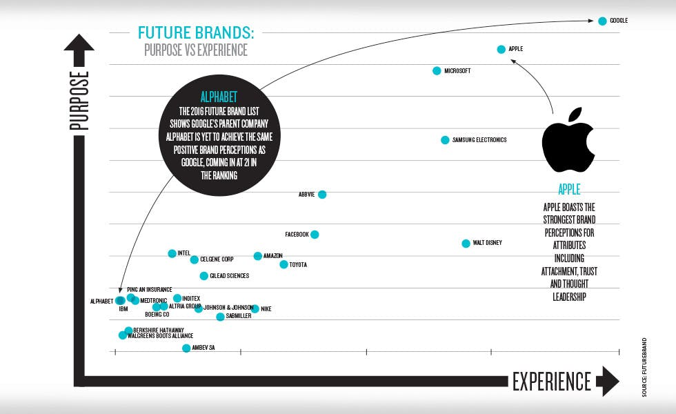 Future brands purpose vs experience