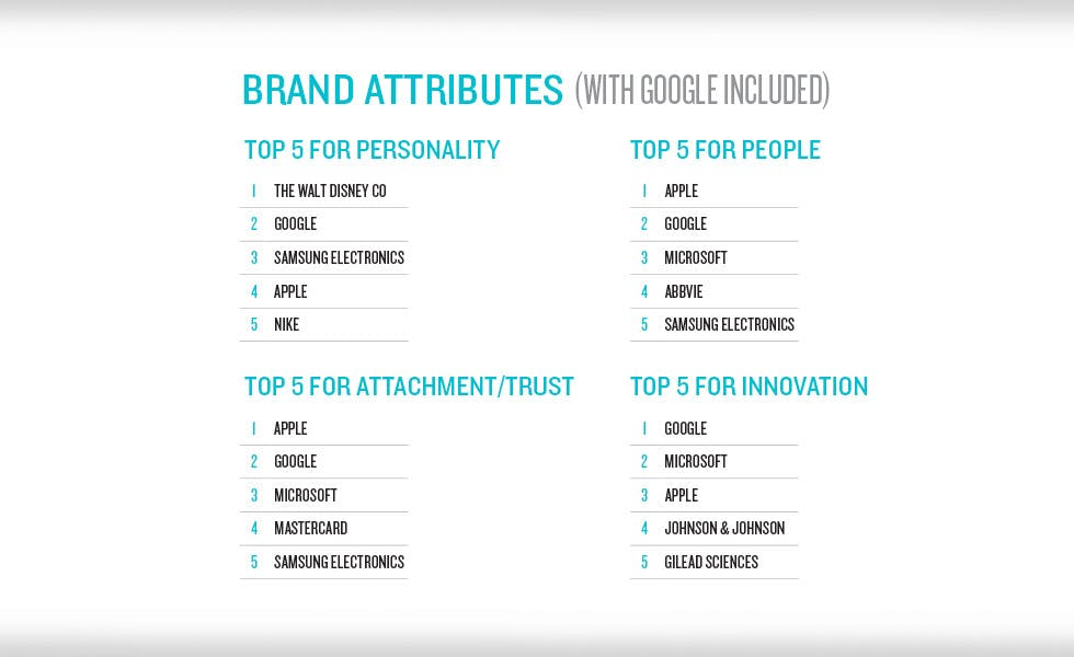 Future brands brand attributes