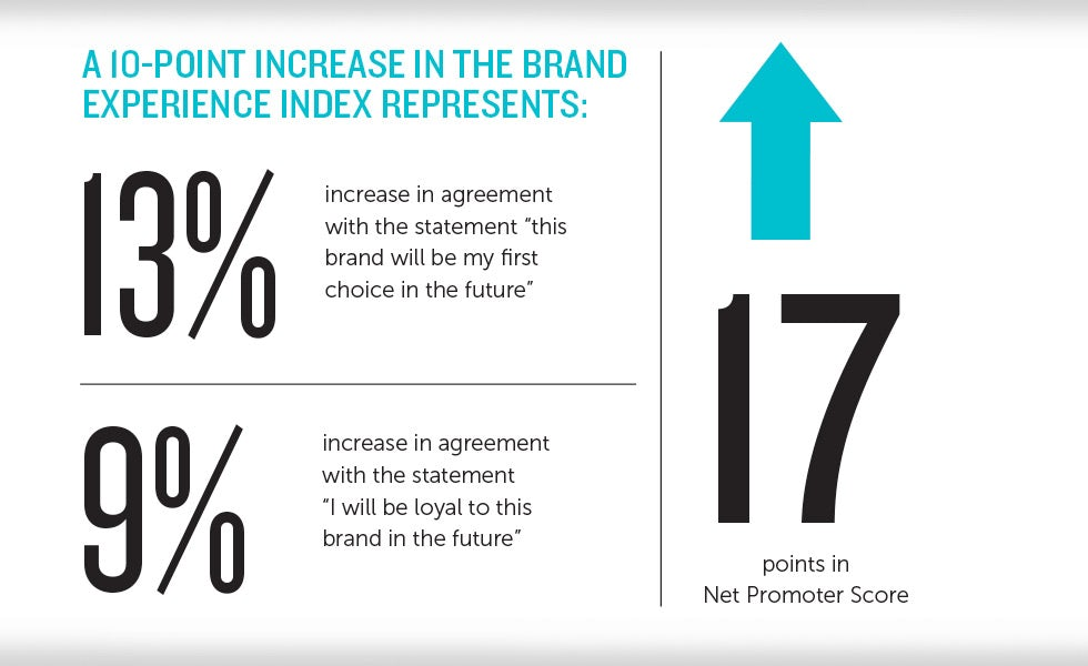 Marketers That Fail To Address Brand Experience Will See Loyalty