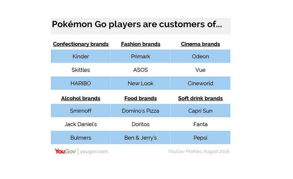 pokemon go players favourite brands