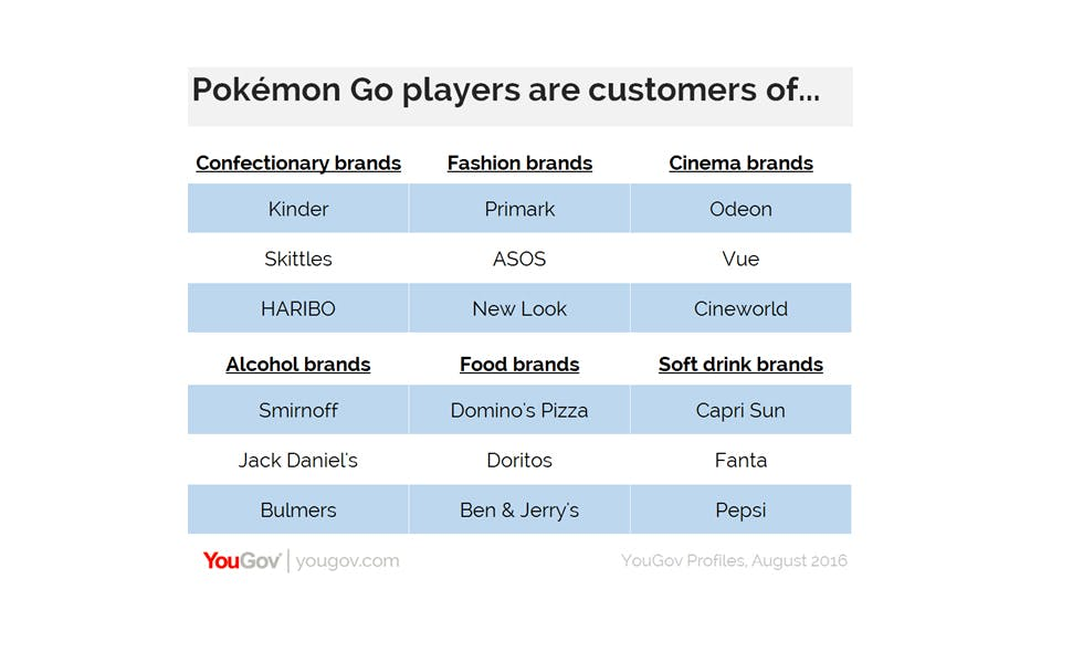 pokemon go players favourite brands