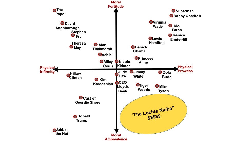 Lochte Ritson perceptual map