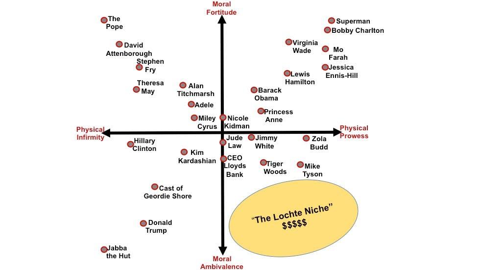 Lochte Ritson perceptual map
