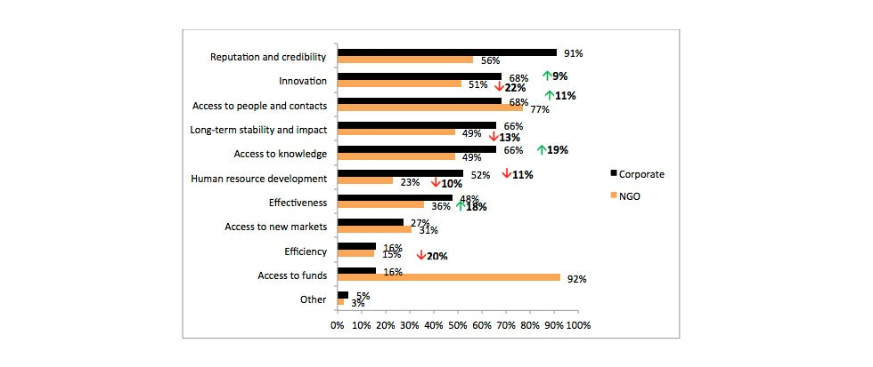 Graph 2 Why NGO's and corporates partner