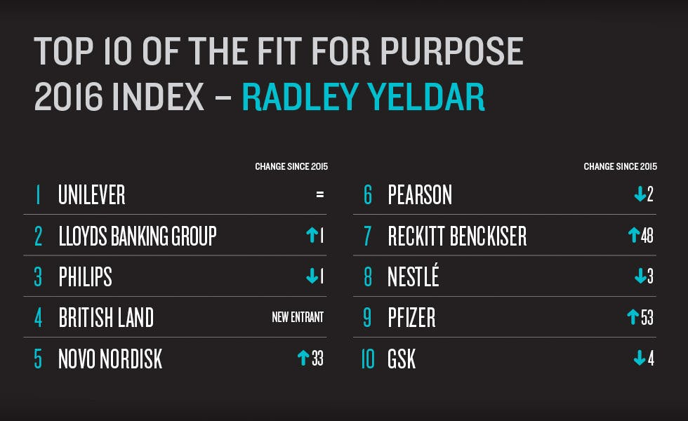 radleyyeldar-top-ten