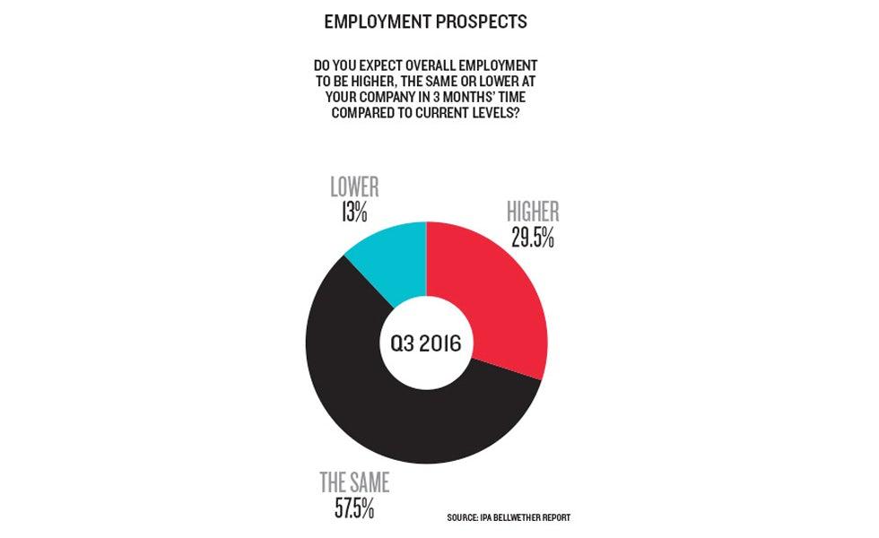 Q3 employment prospects