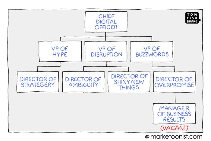 Digital Transformation, Marketoonist