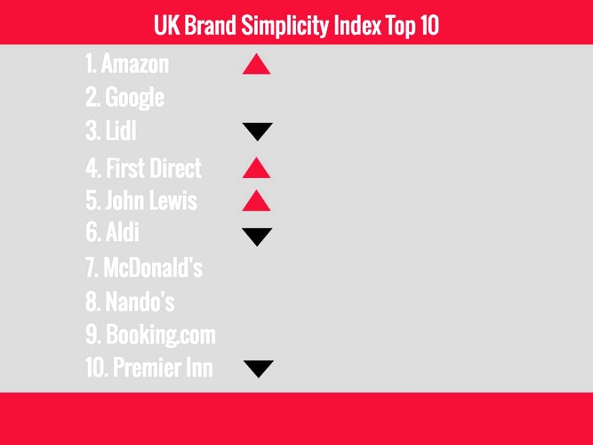 UK Simplicity Brand Index