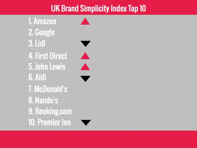 UK Simplicity Brand Index