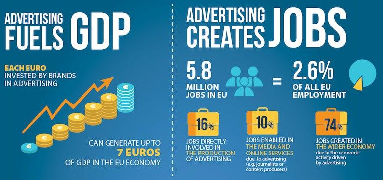 Advertising economy EU