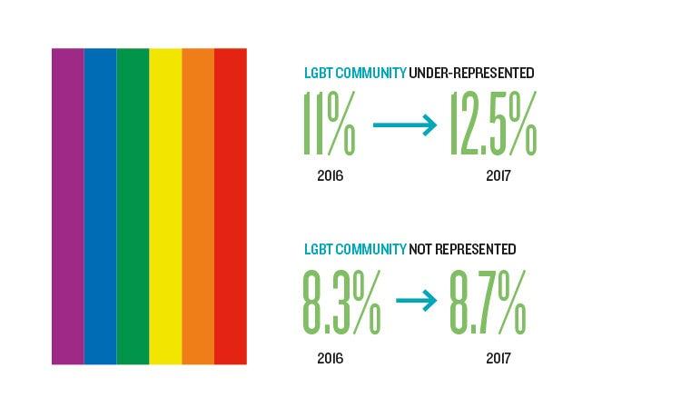 salary survey diversity LGBT