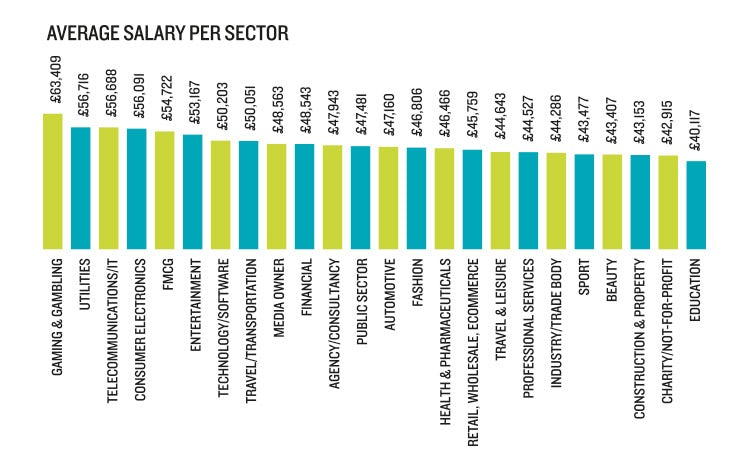 salary survey best paid