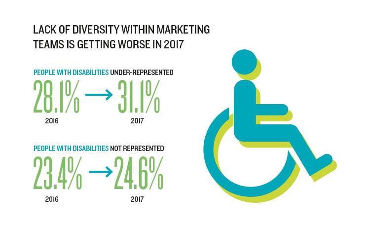 salary survey diversity