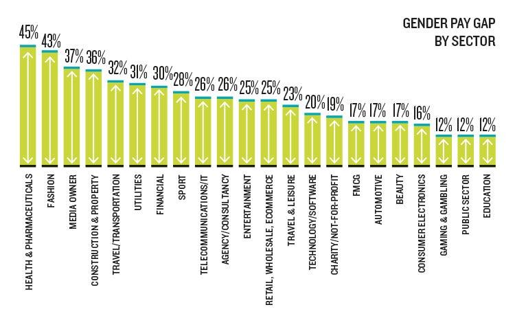 salary survey pay gap