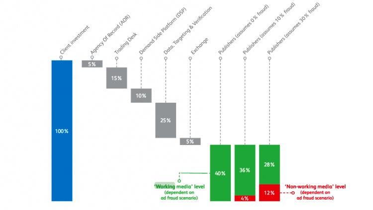 Digital media spend chart