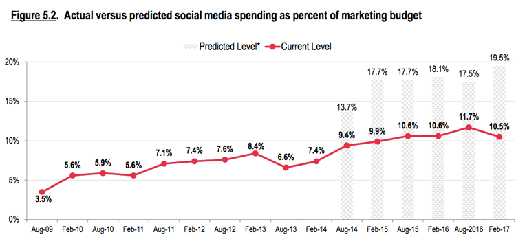 social media marketing spend