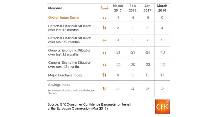 consumer confidence march