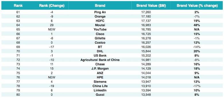 58c52679810da Google reigns supreme as world's most valuable brand