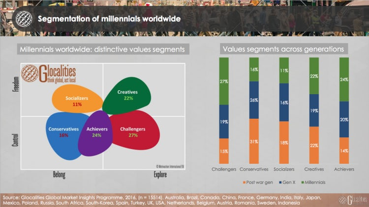 millennials segmentation