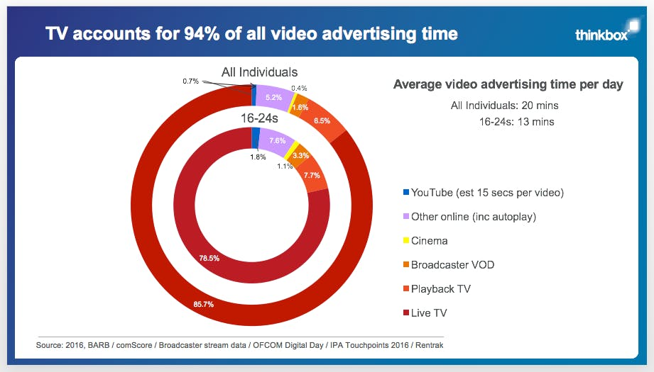 thinkbox video ad stats