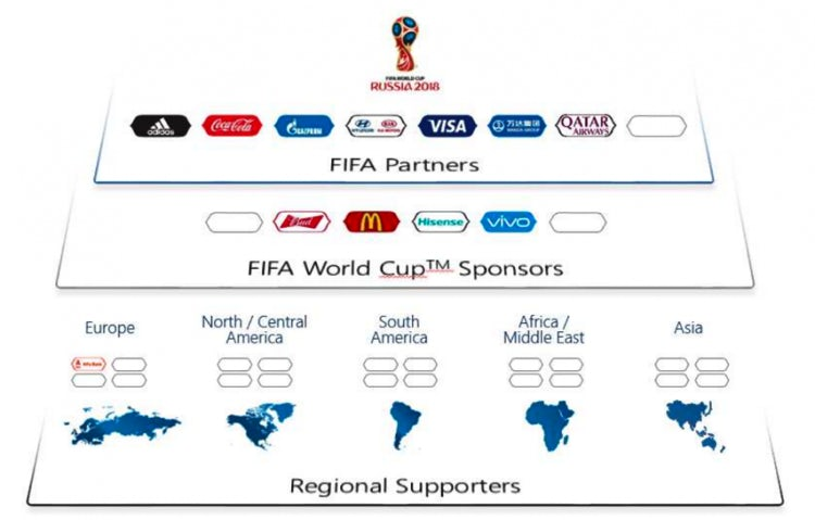 World Cup 2018 sponsors