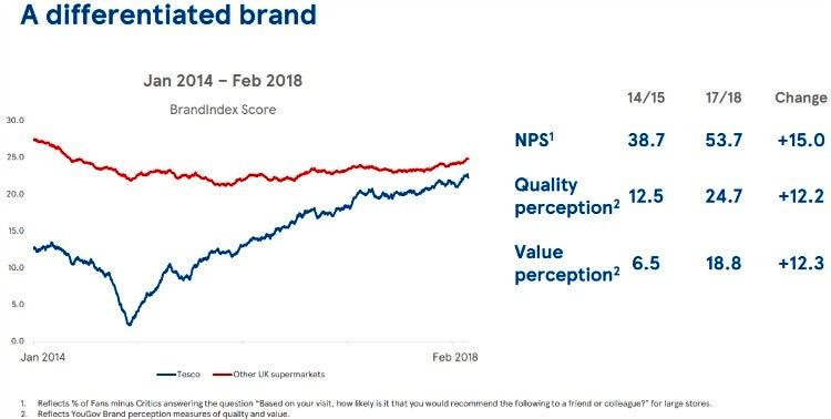 Tesco brand perceptions