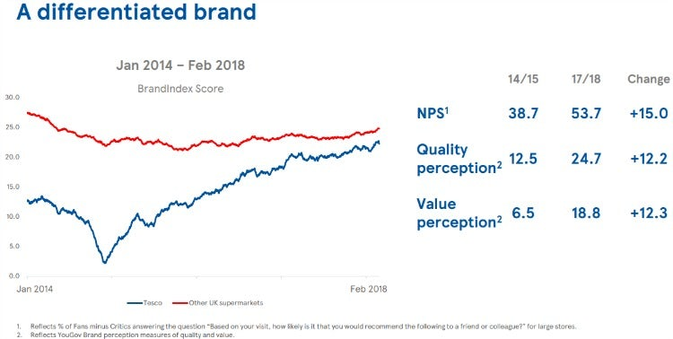 Tesco brand perceptions