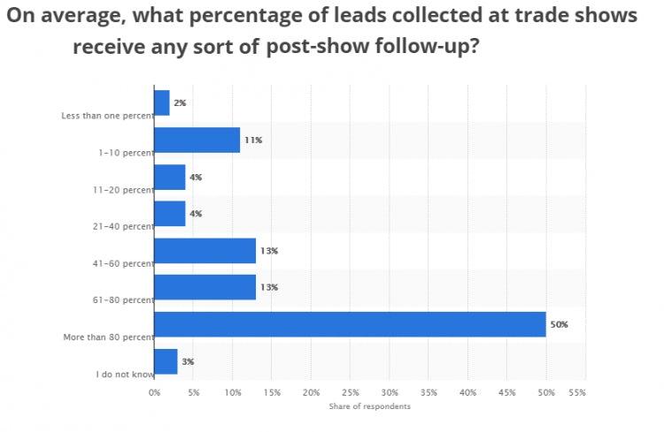 tradeshow marketing chart