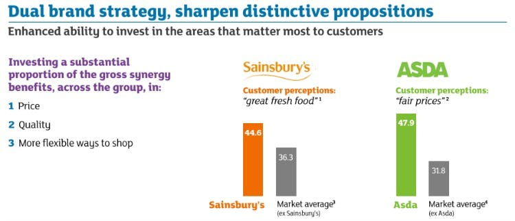 Sainsbury's and Asda's dual brand strategy