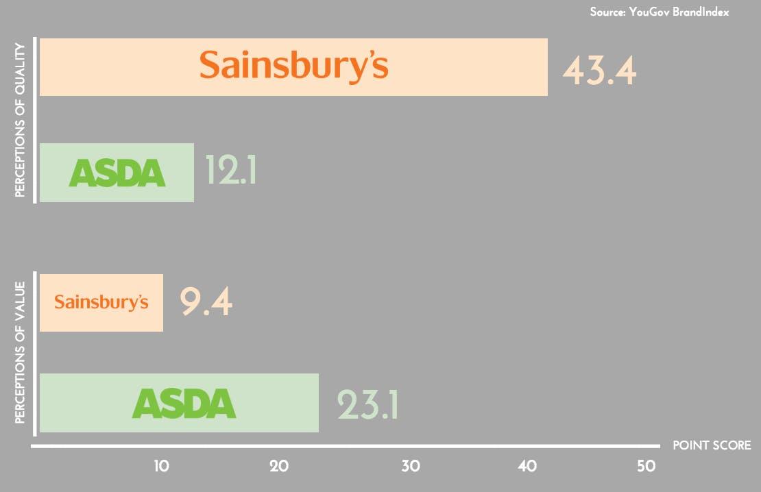 Sainsburys versus Asda brands