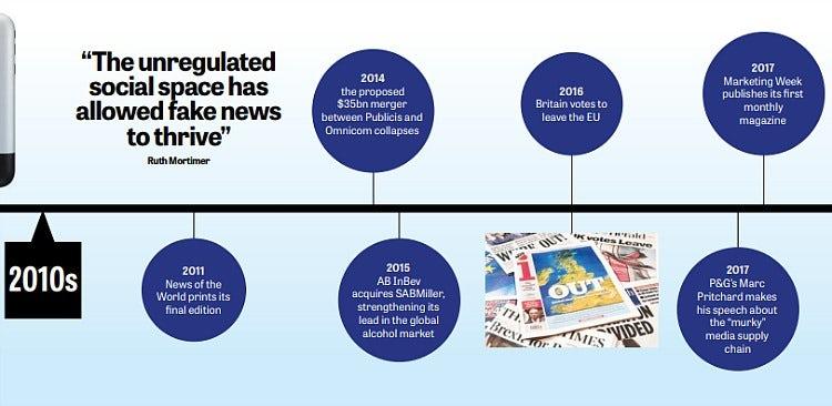 2010s marketing timeline