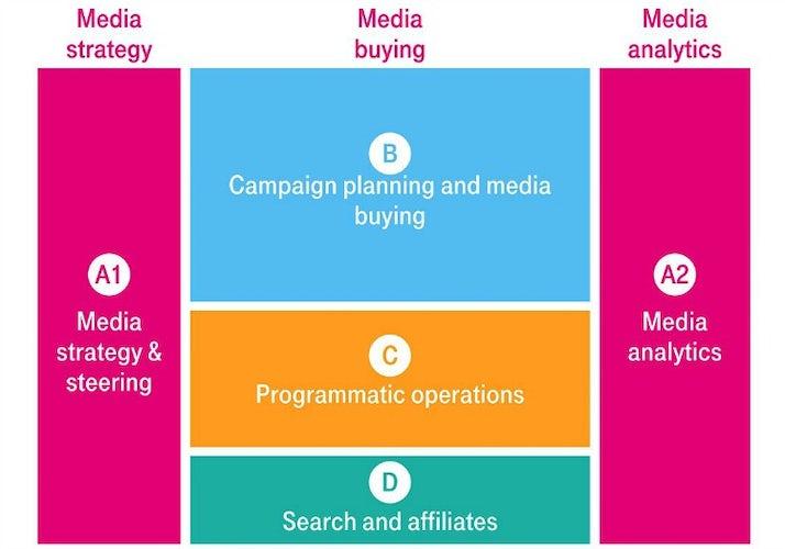 Deutsche Telekom media model