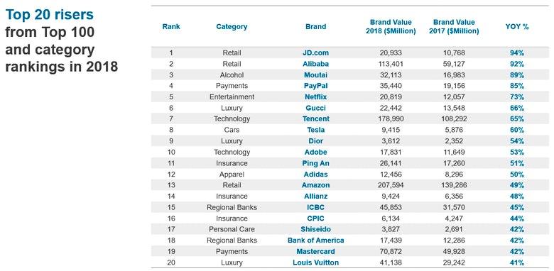 Louis Vuitton, Hermès, Gucci: The world's most valuable