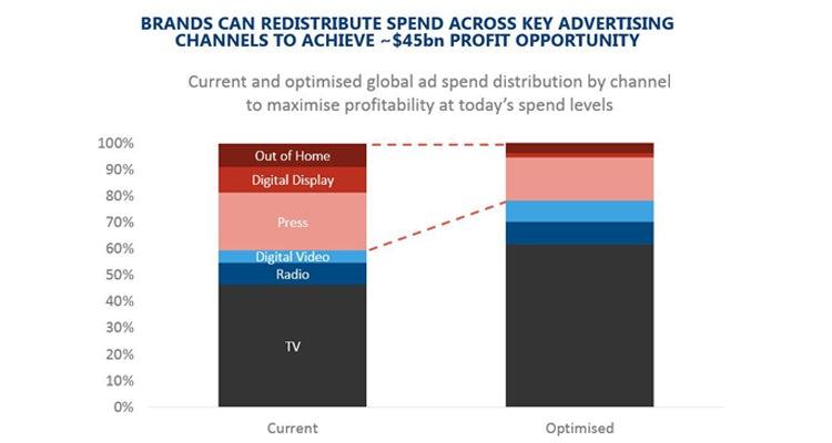 Ebiquity marketing budget allocation