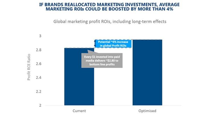 Ebiquity marketing drive profit growth