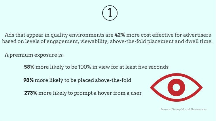 Quality online environments 42% more cost effective for advertisers