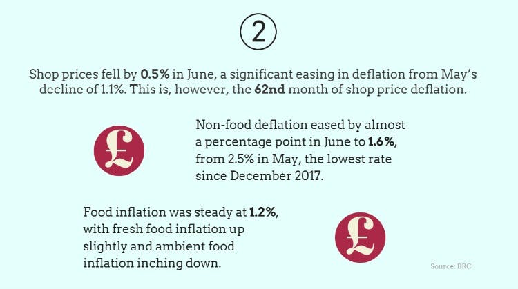 Inflation cools as retailers fight back against tough trading environments