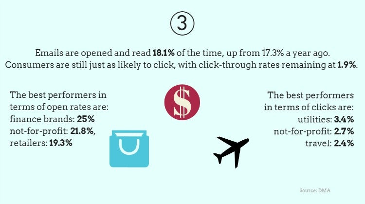 Consumers are opening more marketing emails, and clicking