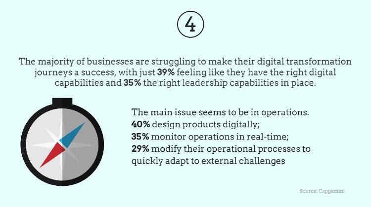 Brands struggle to make progress with digital transformation
