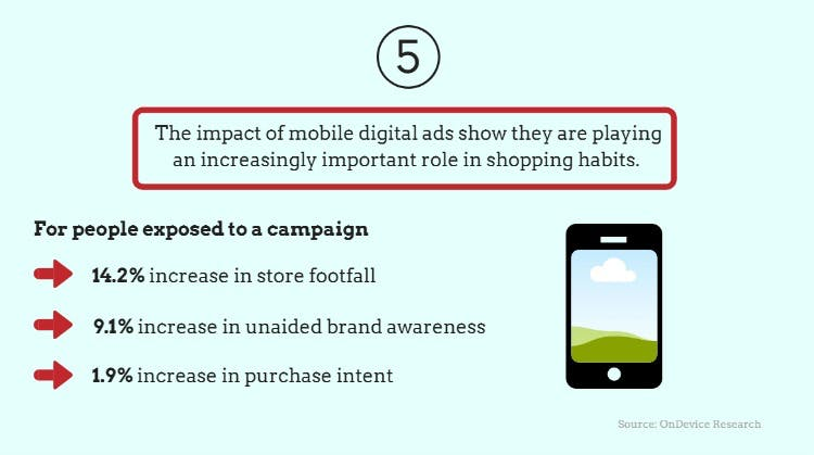 Digital ads drive in-store footfall