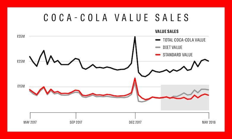 Diet Coke sales overtake classic Coke as the soft drinks ...