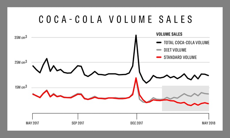 diet coke sales over the years