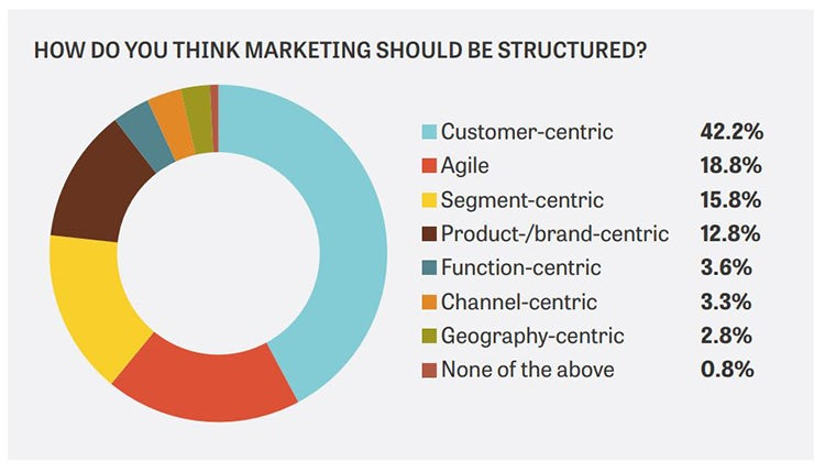 The Future Marketing Organisation
