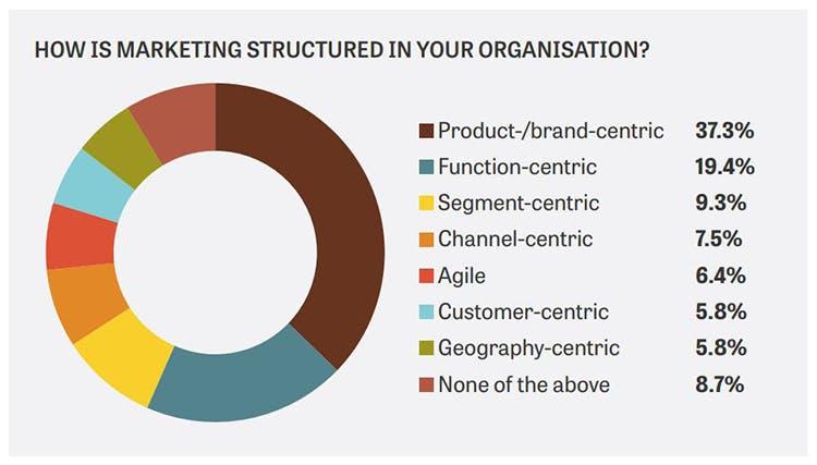 Future Marketing Organisation