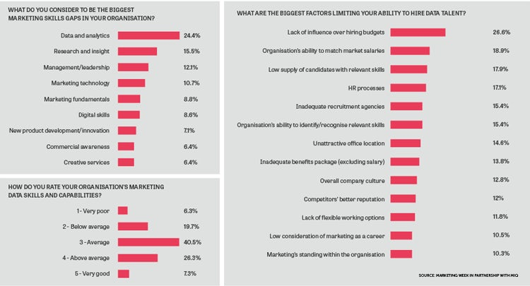 The Future Marketing Organisation - Filling the data skills gap