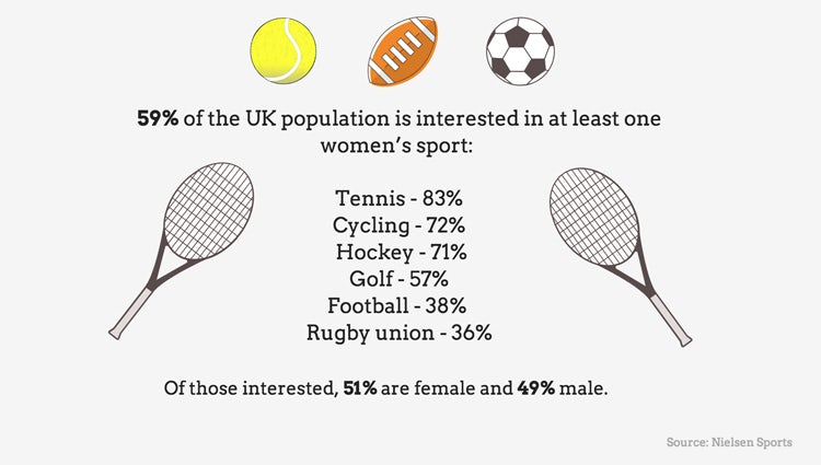 0b6d86c328ece More than half of the UK population have an active interest in women's sport